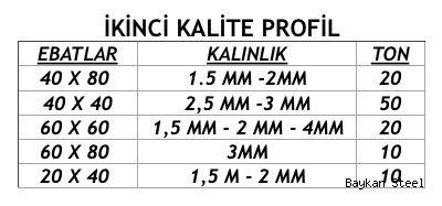 2. Kalite Profil